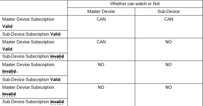 IPTV Multiple Devices